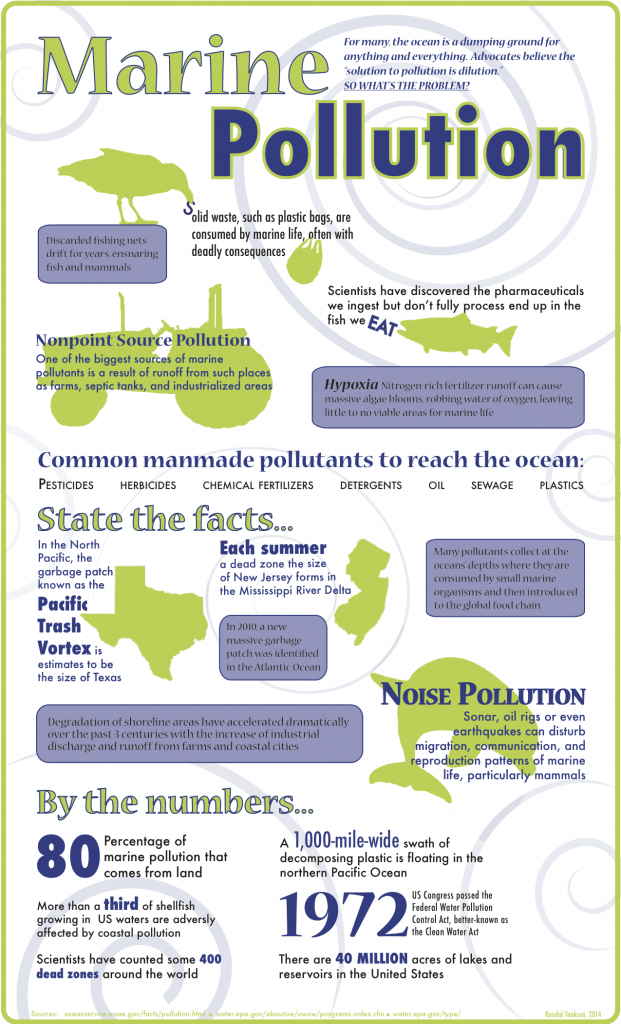 Infographic, Marine Pollution Facts and Statistics