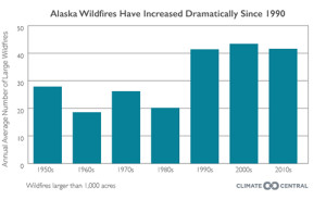 Large Alaskan fires have been on the upswing in the past three decades ©Climate Central