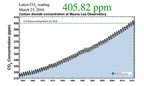 The latest reading of atmospheric CO2 concentrations taken at Hawaii's Mauna Loa Observatory shows 405.82 ppm. ©Scripps Institution of Oceanography at UC San Diego