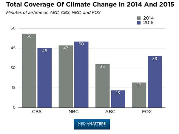Major broadcast news media collectively spent five percent less time covering climate change in 2015 than in 2014. ©Media Matters for America